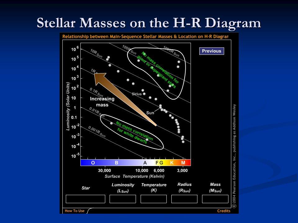 Stellar Masses on the H-R Diagram