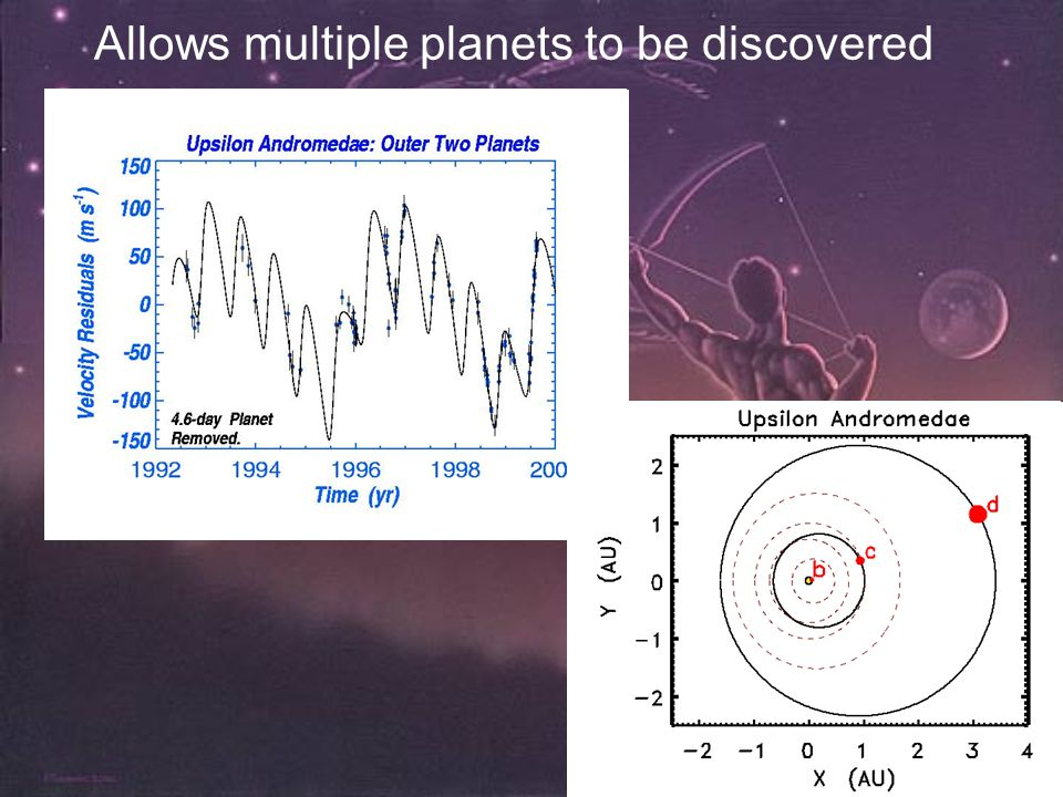 Allows multiple planets to be discovered
