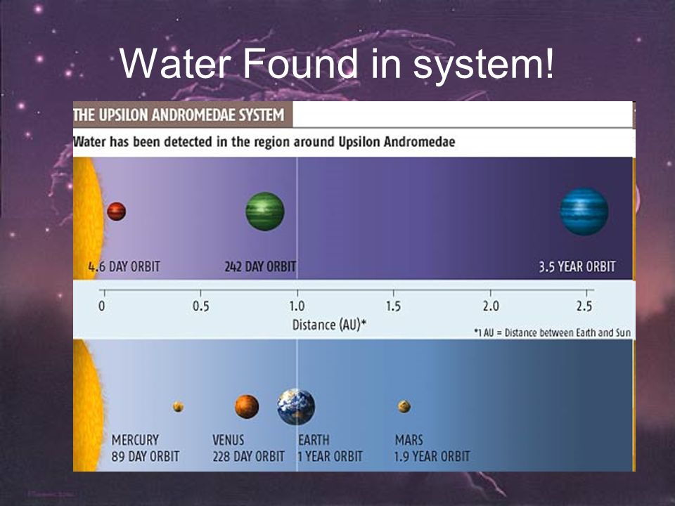 Water Found in system!