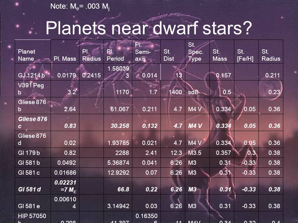 Planets near dwarf stars. Planet NamePl. Mass Pl.