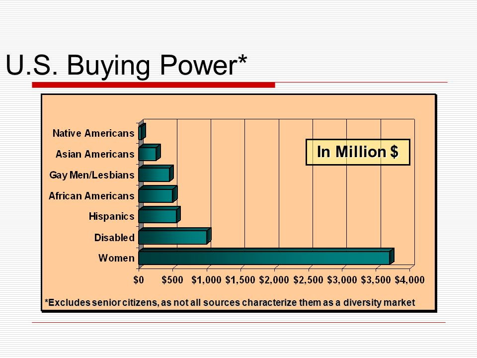 U.S. Buying Power* In Million $ *Excludes senior citizens, as not all sources characterize them as a diversity market