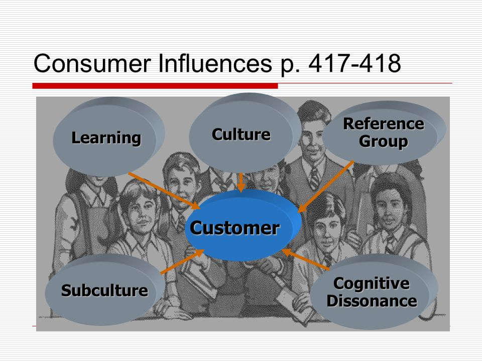Consumer Influences p.