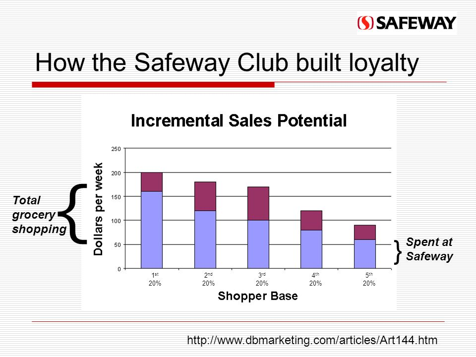 How the Safeway Club built loyalty http://www.dbmarketing.com/articles/Art144.htm { Total grocery shopping } Spent at Safeway 1 st 20% 2 nd 20% 3 rd 20% 4 th 20% 5 th 20%