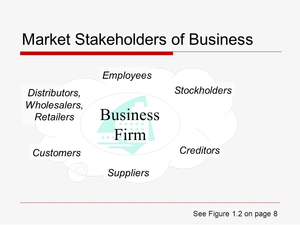 Market Stakeholders of Business Employees Stockholders Creditors Suppliers Customers Distributors, Wholesalers, Retailers Business Firm See Figure 1.2 on page 8