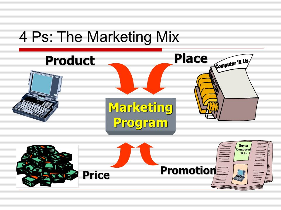 4 Ps: The Marketing MixProduct Marketing Program Place Promotion Buy at Computers R Us Price