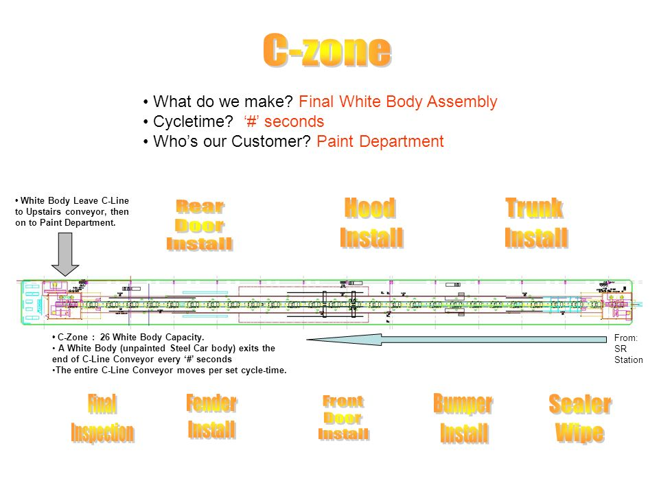 What do we make? Final White Body Assembly Cycletime? # seconds Whos our Customer? Paint Department C-Zone : 26 White Body Capacity. A White Body (unp