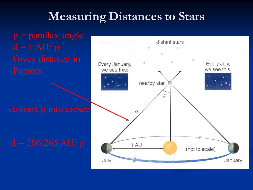 Measuring Distances to Stars p = parallax angle d = 1 AU/ p Gives distance in Parsecs.