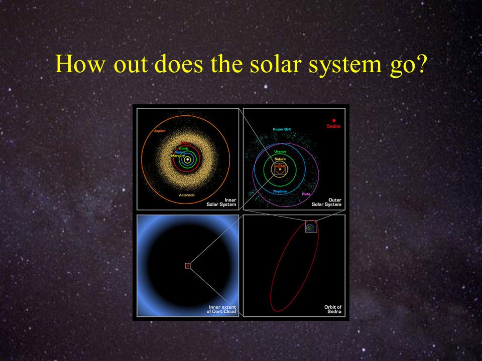 How out does the solar system go?