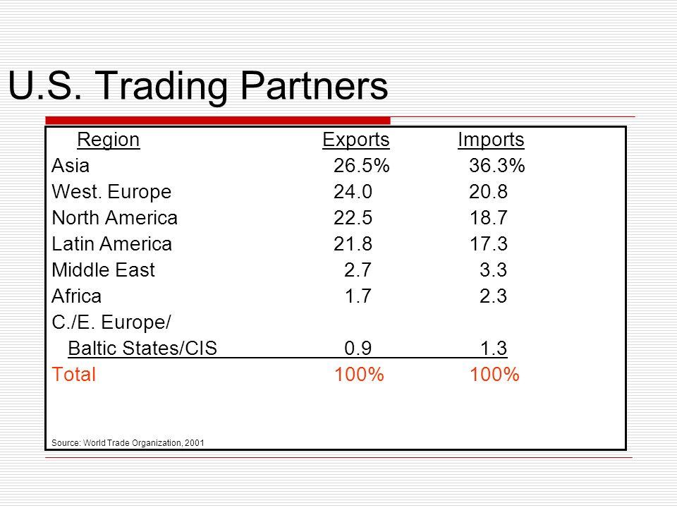 U.S. Trading Partners RegionExportsImports Asia 26.5% 36.3% West. Europe 24.0 20.8 North America 22.5 18.7 Latin America 21.8 17.3 Middle East 2.7 3.3