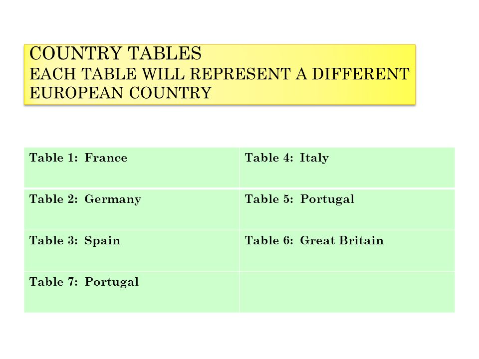 COUNTRY TABLES EACH TABLE WILL REPRESENT A DIFFERENT EUROPEAN COUNTRY Table 1: FranceTable 4: Italy Table 2: GermanyTable 5: Portugal Table 3: SpainTable 6: Great Britain Table 7: Portugal