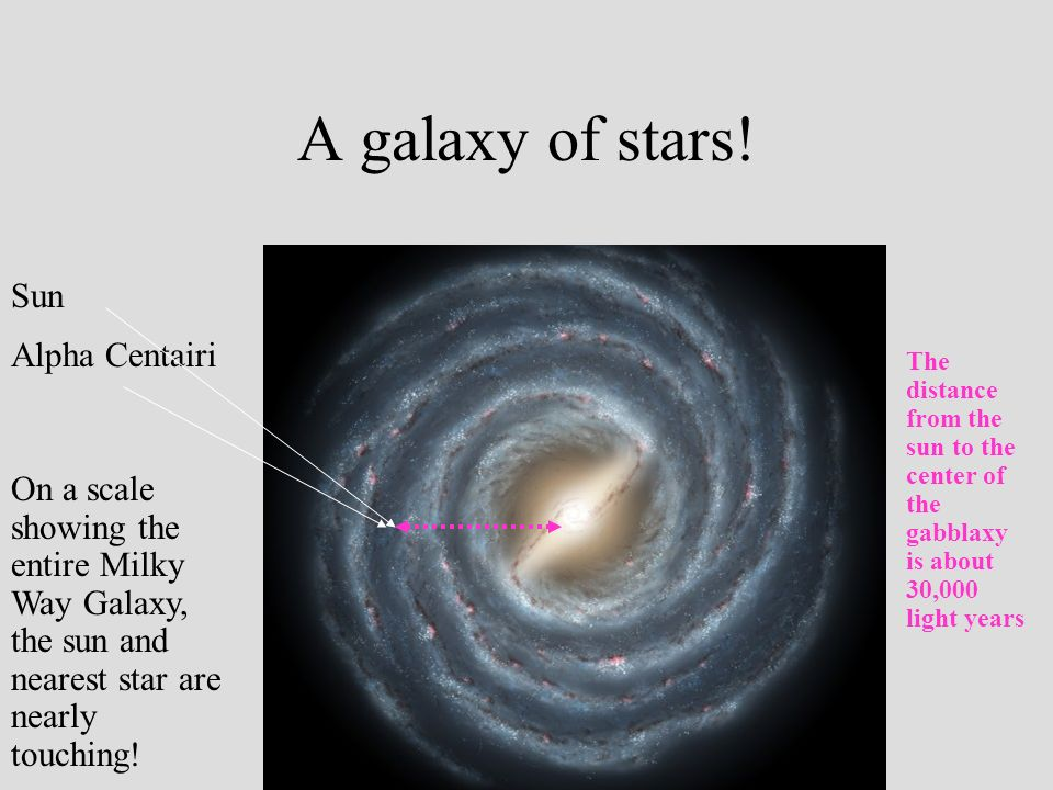 A galaxy of stars! Sun Alpha Centairi On a scale showing the entire Milky Way Galaxy, the sun and nearest star are nearly touching! The distance from