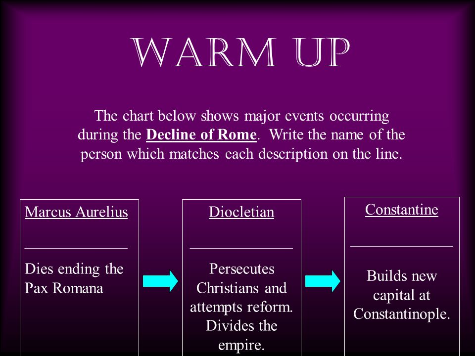 WARM UP The chart below shows major events occurring during the Decline of Rome. Write the name of the person which matches each description on the li