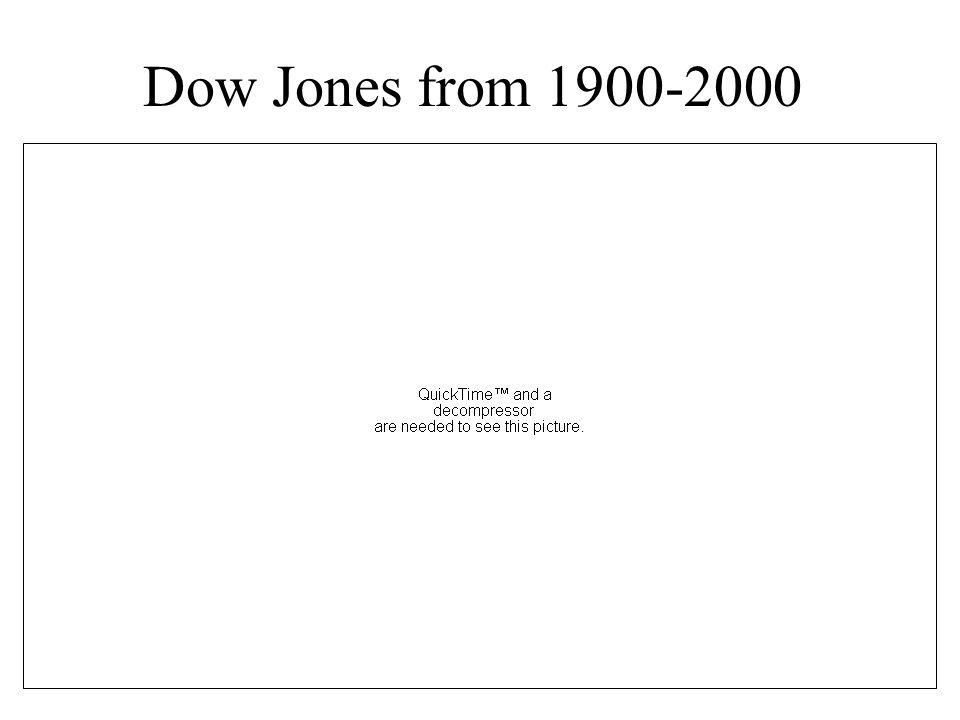 Dow Jones from 1900-2000