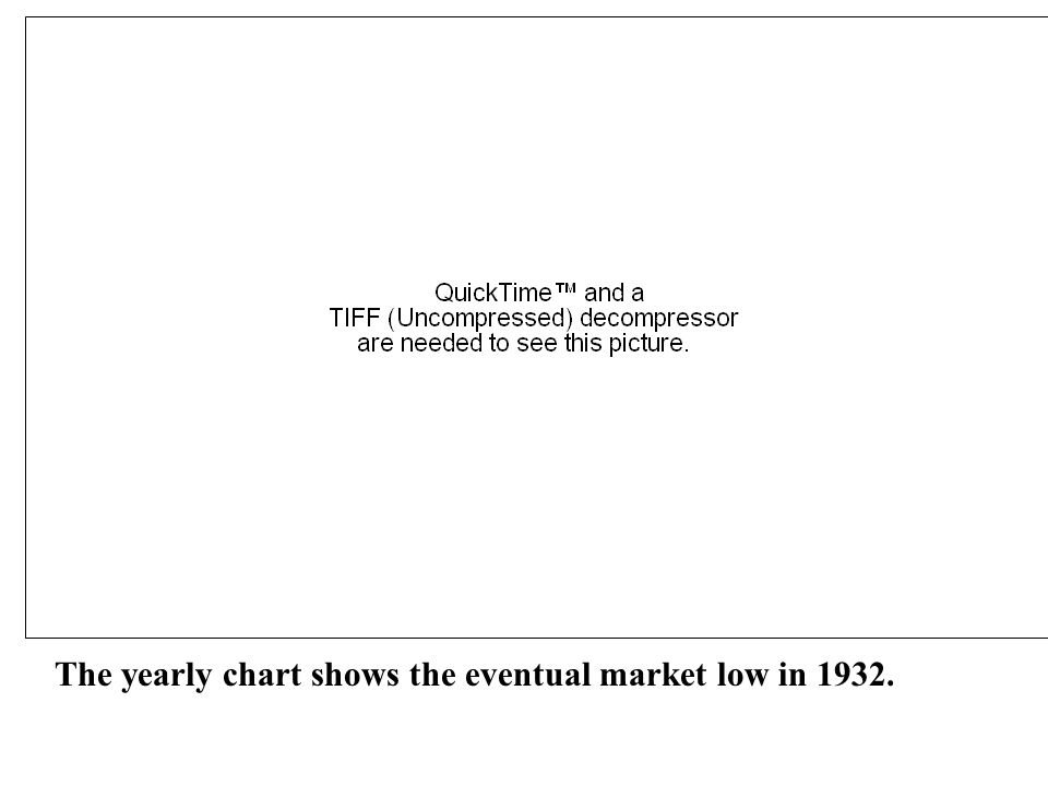 The yearly chart shows the eventual market low in 1932.