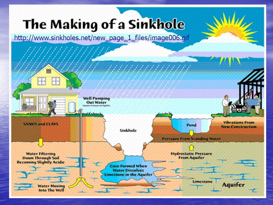 http://www.sinkholes.net/new_page_1_files/image006.gif