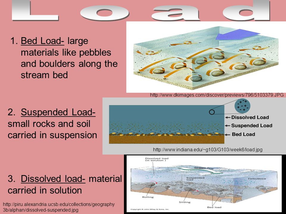 1.Bed Load- large materials like pebbles and boulders along the stream bed http://www.dkimages.com/discover/previews/796/5103379.JPG 2. Suspended Load