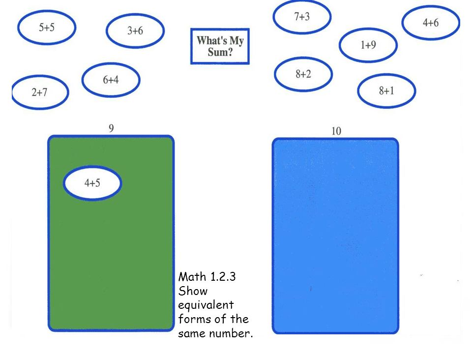 Math 1.2.3 Show equivalent forms of the same number.
