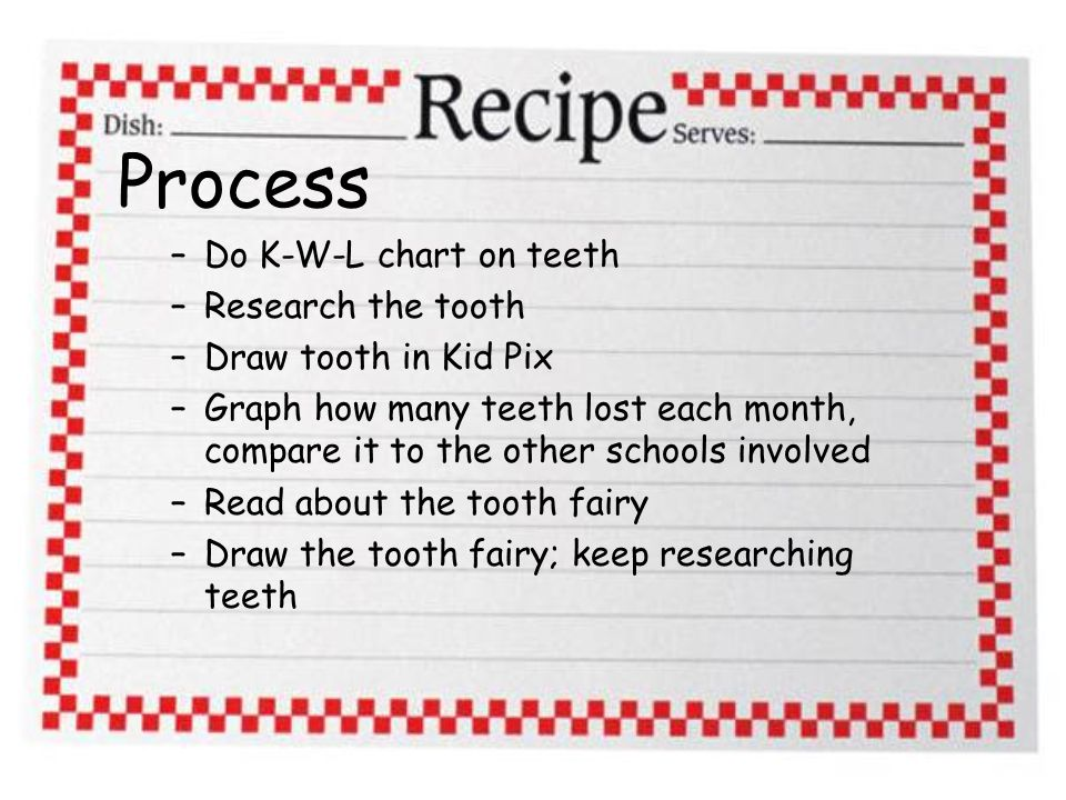 Process –Do K-W-L chart on teeth –Research the tooth –Draw tooth in Kid Pix –Graph how many teeth lost each month, compare it to the other schools involved –Read about the tooth fairy –Draw the tooth fairy; keep researching teeth