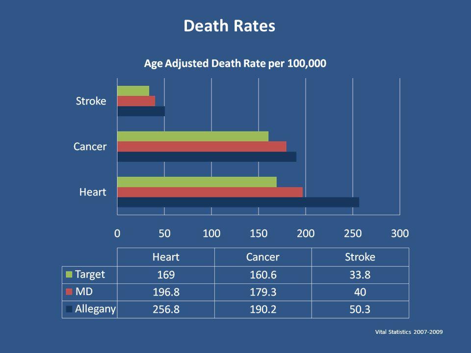 Death Rates Vital Statistics 2007-2009