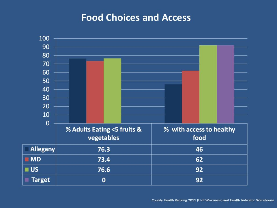 Food Choices and Access County Health Ranking 2011 (U of Wisconsin) and Health Indicator Warehouse