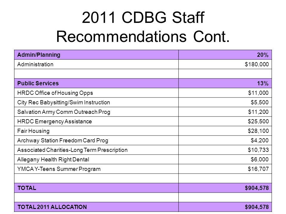 2011 CDBG Staff Recommendations Cont. Admin/Planning20% Administration$180,000 Public Services13% HRDC Office of Housing Opps$11,000 City Rec Babysitt