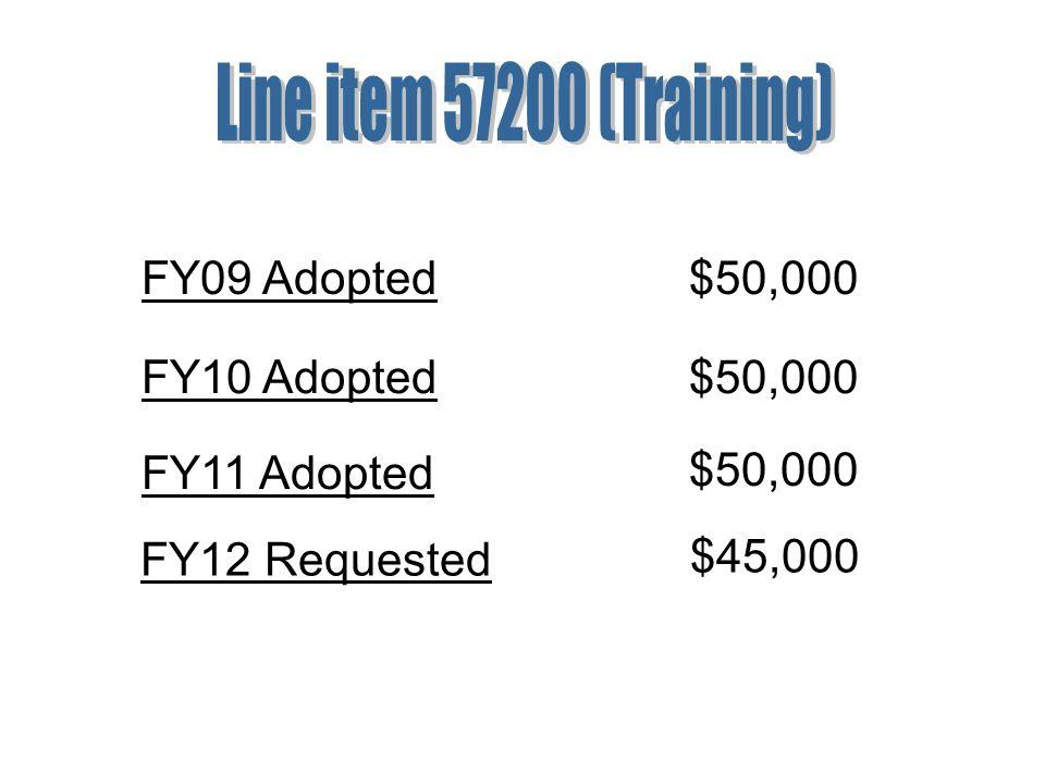FY09 Adopted$50,000 FY10 Adopted$50,000 FY11 Adopted $50,000 FY12 Requested $45,000