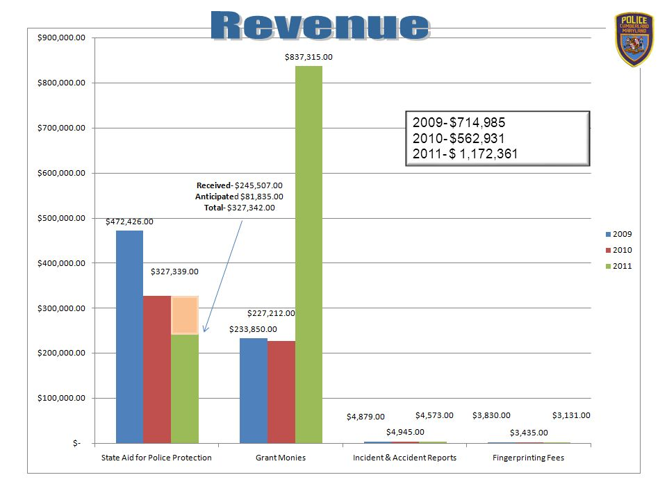 2009- $714,985 2010- $562,931 2011- $ 1,172,361
