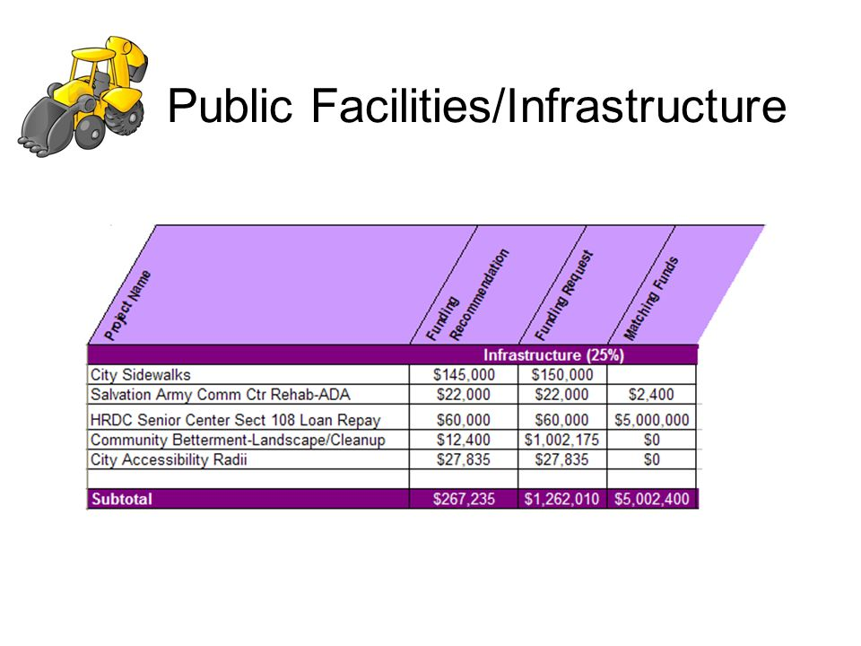 Public Facilities/Infrastructure