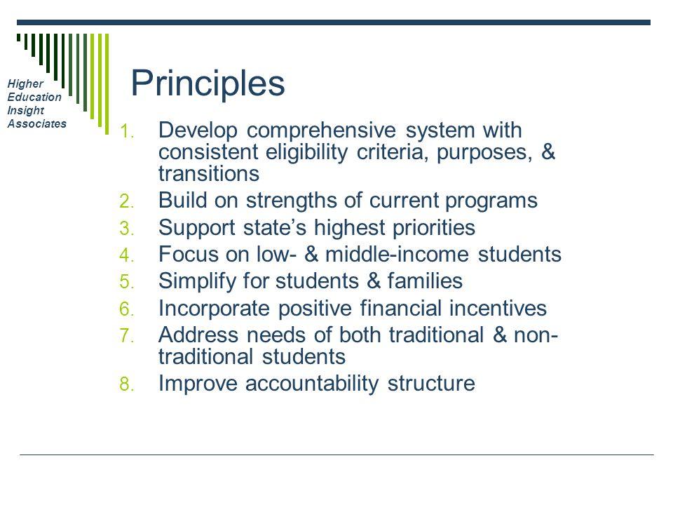 Higher Education Insight Associates Principles 1.