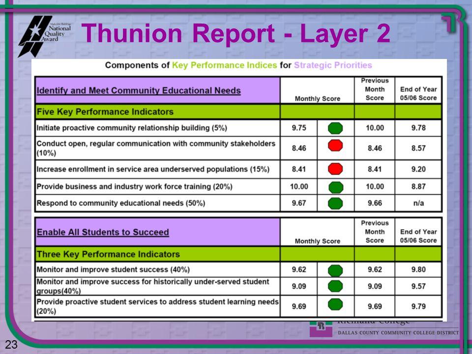 Thunion Report - Layer 2 23