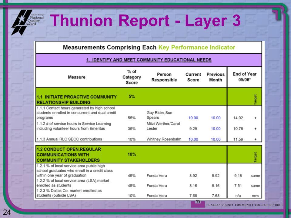 Thunion Report - Layer 3 24