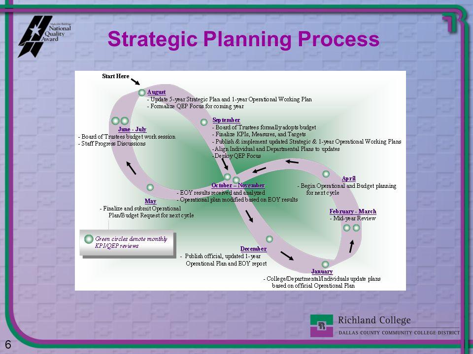 Strategic Planning Process 6