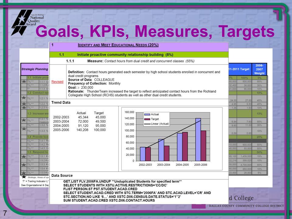 7 Goals, KPIs, Measures, Targets