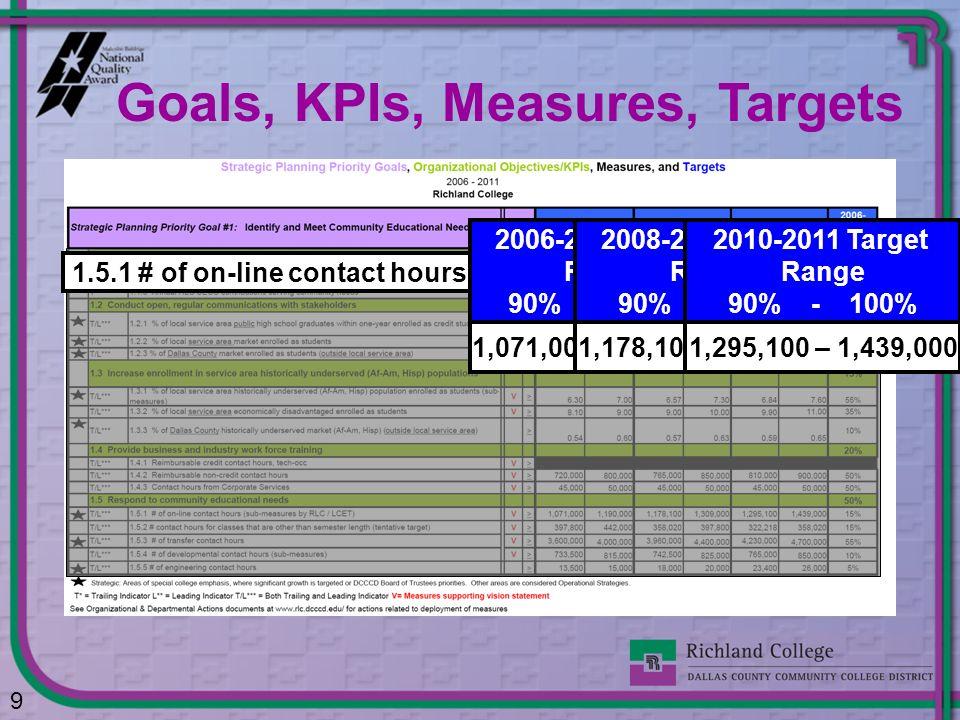 1.5.1 # of on-line contact hours 2006-2007 Target Range 90% – 100% 1,071,000 – 1,190,000 2008-2009 Target Range 90% - 100% 1,178,100 – 1,309,000 2010-