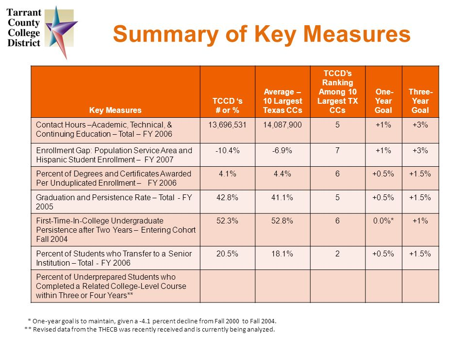 Summary of Key Measures Key Measures TCCD s # or % Average – 10 Largest Texas CCs TCCDs Ranking Among 10 Largest TX CCs One- Year Goal Three- Year Goal Contact Hours –Academic, Technical, & Continuing Education – Total – FY 2006 13,696,53114,087,9005+1%+3% Enrollment Gap: Population Service Area and Hispanic Student Enrollment – FY 2007 -10.4%-6.9%7+1%+3% Percent of Degrees and Certificates Awarded Per Unduplicated Enrollment – FY 2006 4.1%4.4%6+0.5%+1.5% Graduation and Persistence Rate – Total - FY 2005 42.8%41.1%5+0.5%+1.5% First-Time-In-College Undergraduate Persistence after Two Years – Entering Cohort Fall 2004 52.3%52.8%60.0%*+1% Percent of Students who Transfer to a Senior Institution – Total - FY 2006 20.5%18.1%2+0.5%+1.5% Percent of Underprepared Students who Completed a Related College-Level Course within Three or Four Years** * One-year goal is to maintain, given a -4.1 percent decline from Fall 2000 to Fall 2004.
