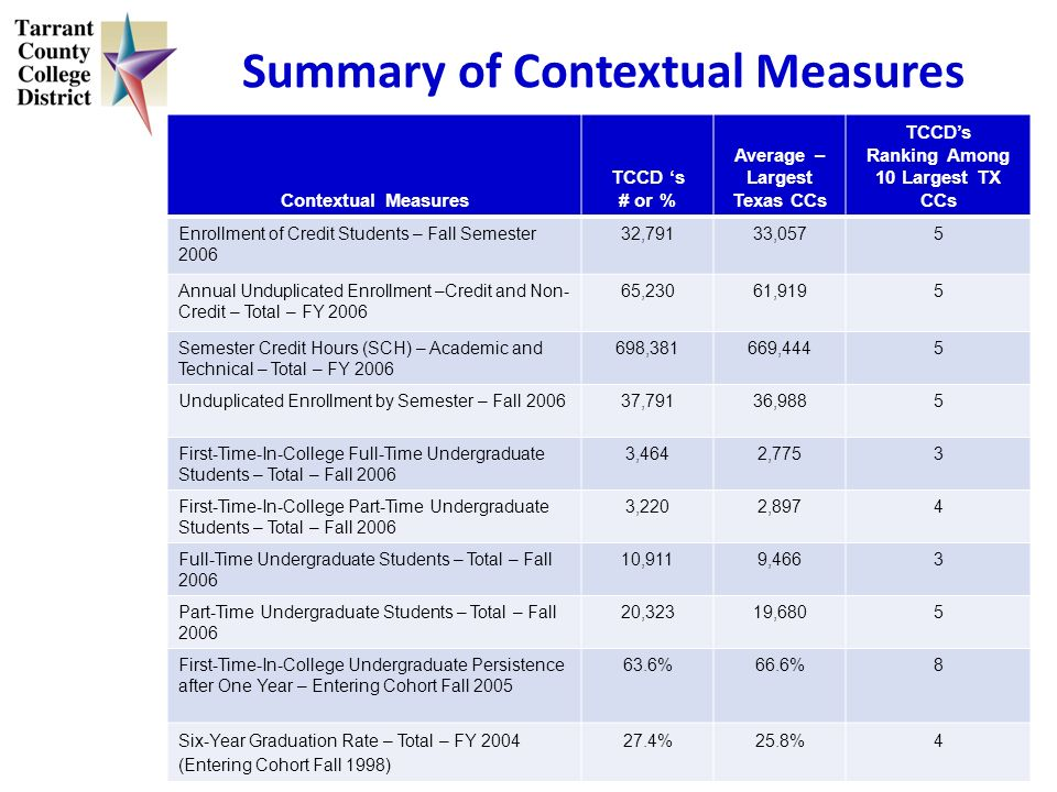 Summary of Contextual Measures Contextual Measures TCCD s # or % Average – Largest Texas CCs TCCDs Ranking Among 10 Largest TX CCs Enrollment of Credi