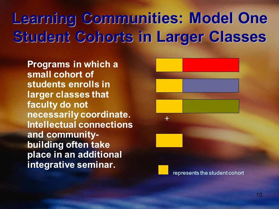 10 Learning Communities: Model One Student Cohorts in Larger Classes Programs in which a small cohort of students enrolls in larger classes that faculty do not necessarily coordinate.