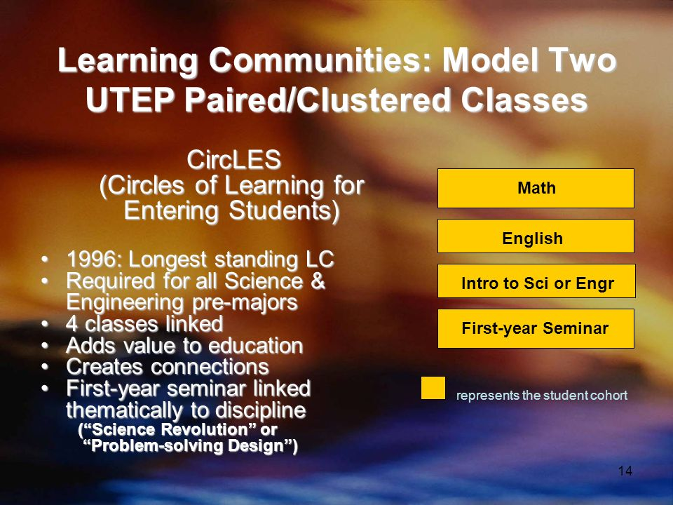 14 Learning Communities: Model Two UTEP Paired/Clustered Classes CircLES CircLES (Circles of Learning for Entering Students) 1996: Longest standing LC1996: Longest standing LC Required for all Science & Engineering pre-majorsRequired for all Science & Engineering pre-majors 4 classes linked4 classes linked Adds value to educationAdds value to education Creates connectionsCreates connections First-year seminar linked thematically to disciplineFirst-year seminar linked thematically to discipline (Science Revolution or (Science Revolution or Problem-solving Design) Problem-solving Design) English Intro to Sci or Engr First-year Seminar represents the student cohort Math