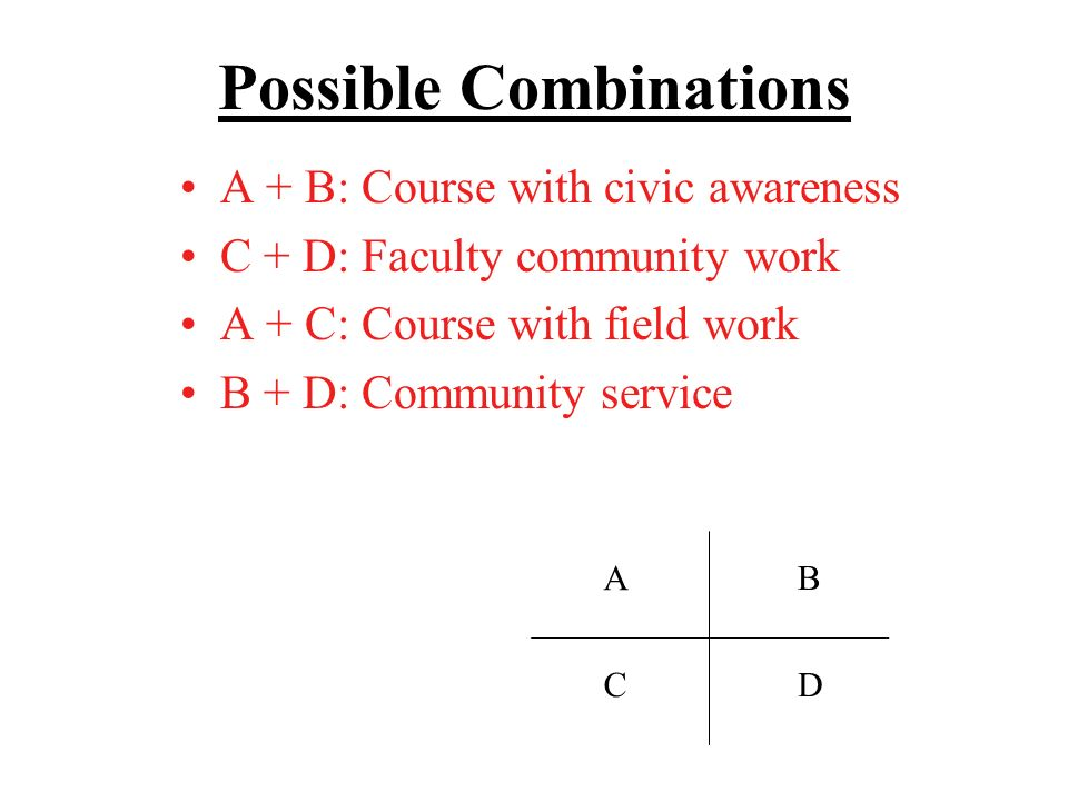 Possible Combinations A + B: Course with civic awareness C + D: Faculty community work A + C: Course with field work B + D: Community service A C B D