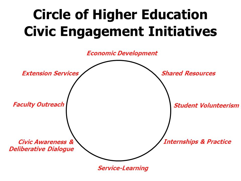 Economic Development Service-Learning Student Volunteerism Faculty Outreach Shared ResourcesExtension Services Civic Awareness & Deliberative Dialogue Internships & Practice Circle of Higher Education Civic Engagement Initiatives