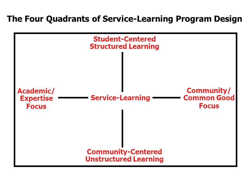 The Four Quadrants of Service-Learning Program Design Student-Centered Structured Learning Community-Centered Unstructured Learning Academic/ Expertise Focus Community/ Common Good Focus Service-Learning