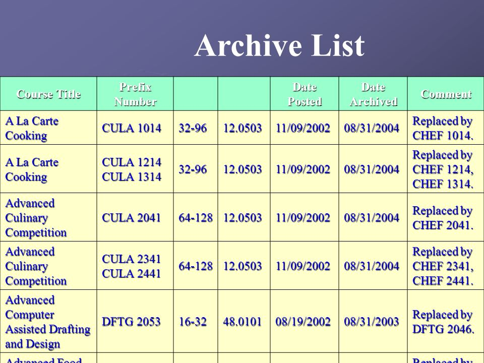 Archive List Course Title Prefix Number Date Posted Date Archived Comment A La Carte Cooking CULA 1014 32-9612.050311/09/200208/31/2004 Replaced by CH