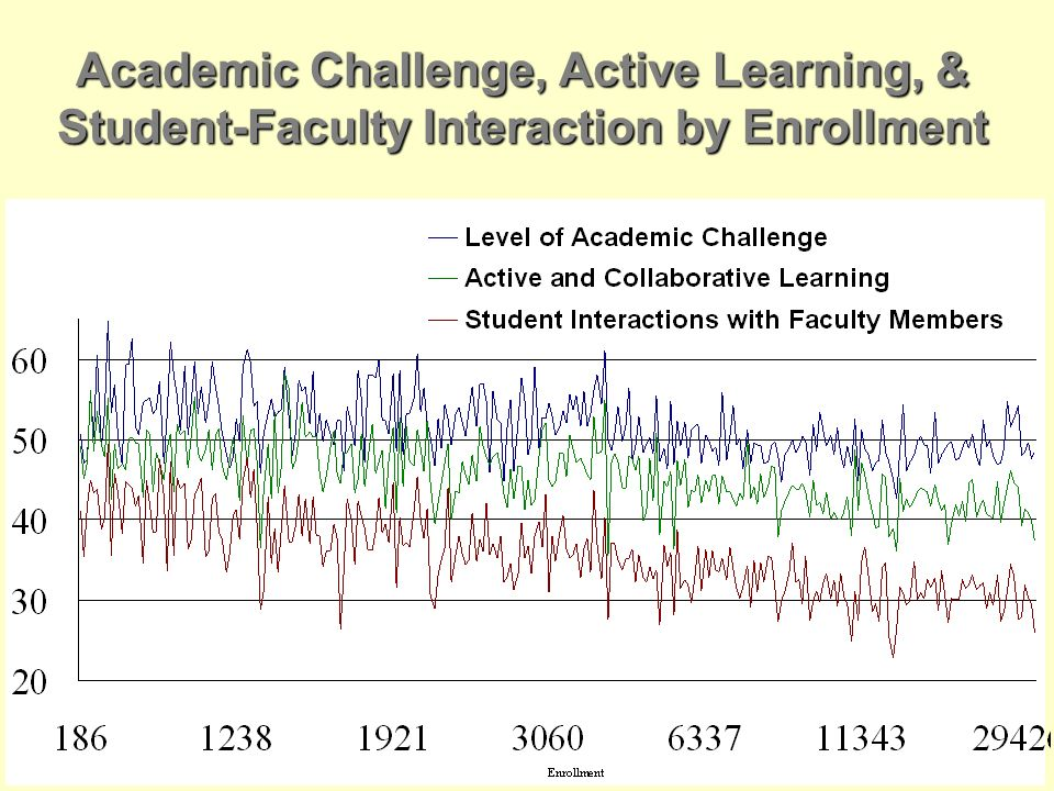 Academic Challenge, Active Learning, & Student-Faculty Interaction by Enrollment