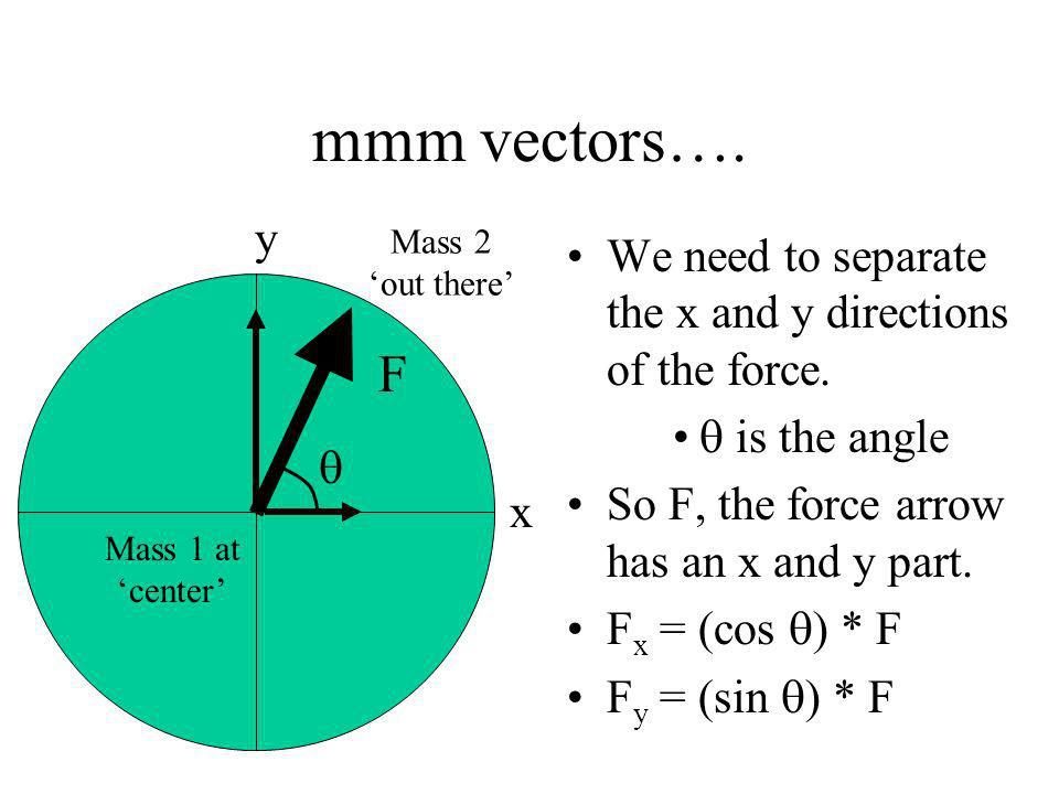 mmm vectors…. We need to separate the x and y directions of the force.