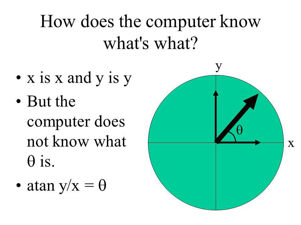 How does the computer know what's what? x is x and y is y But the computer does not know what is. atan y/x = y x