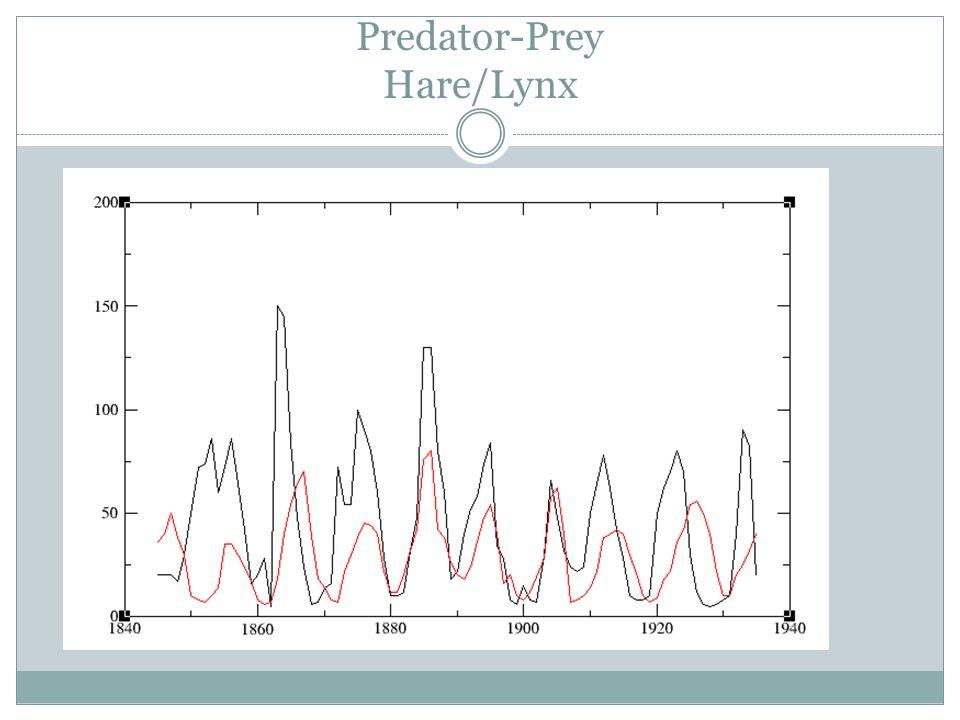 Predator-Prey Hare/Lynx