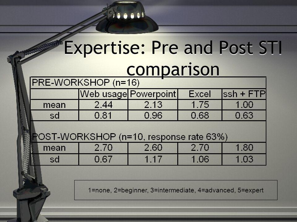 Expertise: Pre and Post STI comparison 1=none, 2=beginner, 3=intermediate, 4=advanced, 5=expert