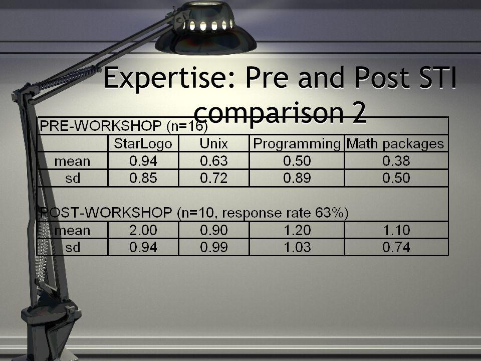 Expertise: Pre and Post STI comparison 2