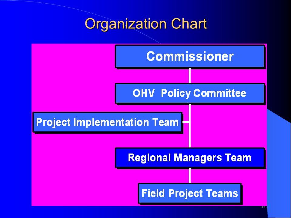 11 Organization Chart