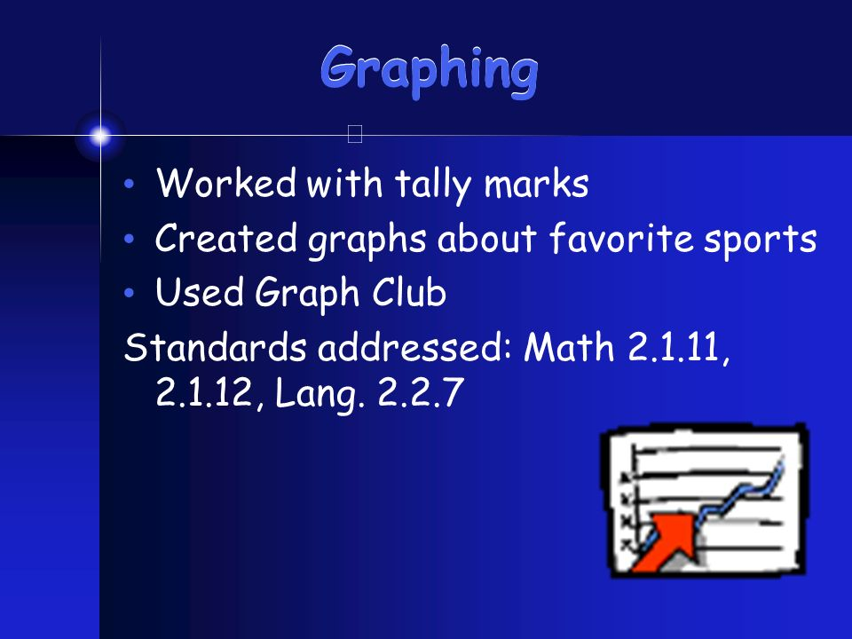 Graphing Worked with tally marks Created graphs about favorite sports Used Graph Club Standards addressed: Math 2.1.11, 2.1.12, Lang.